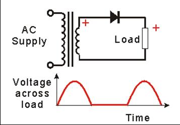 Slide0010 besides Half Wave Bridge Rectifier Circuit besides Index together with End Fed Zepp Antenna as well 6 Three Phase Full Wave Rectifier. on half wave